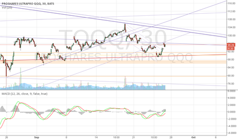 TQQQ: Possible rally up to 101 area