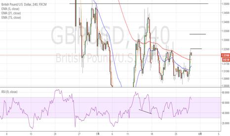 GBPUSD: GBPUSD:レンジ内上昇の可能性。 ドル円買い場探しの状況。