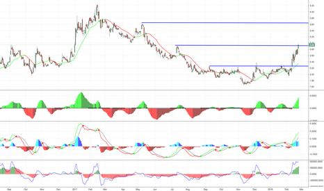 CRNT: $CRNT next resistance $3.65