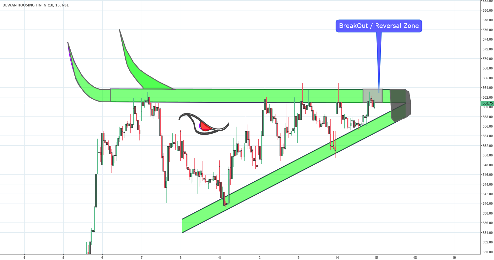 DHFL Ascending  Triangle Breakout
