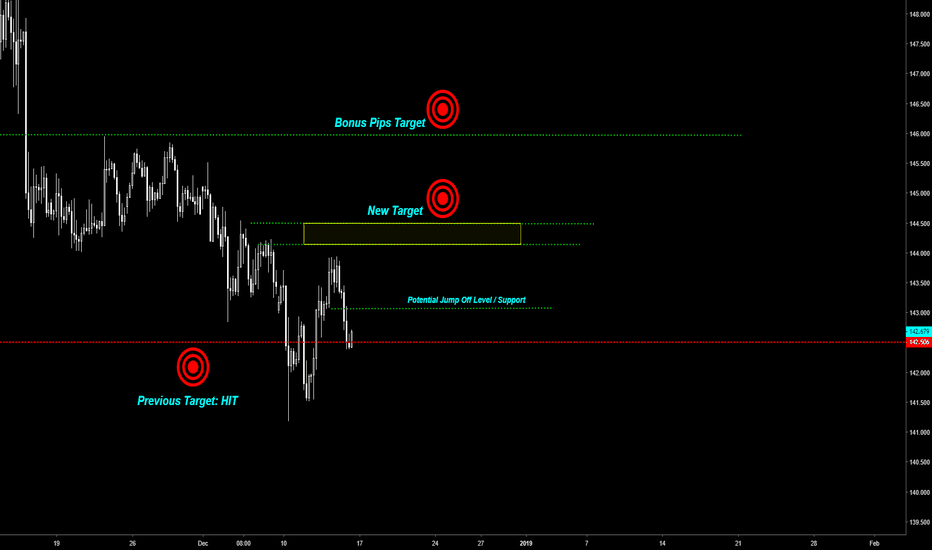 GBPJPY: #GBPjpy -- All I want for Christmas is 200 pips