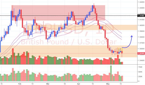 GBPUSD: View on GBP/USD (16/5/18)