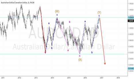 AUDCAD: Long-term Selling