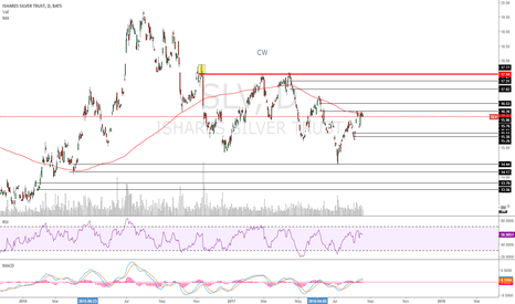 SLV: Short and Long levels displayed
