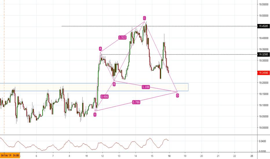 USDMXN: USDMXN - Trend Reversal  & Cypher