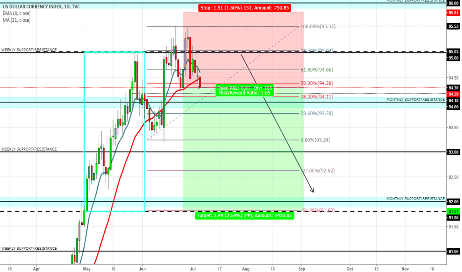 DXY: DXY SHORT OPPORTUNITY