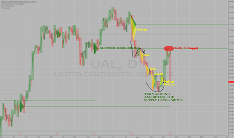 UAL: How To Find Important Supp & Res in $UAL - KEY EARNINGS LEVELS