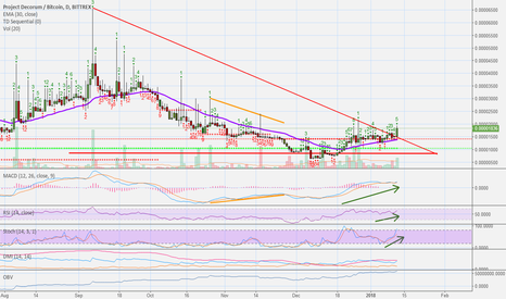 PDCBTC: Project Decorum (PDC) New Wave (333%+ Profits Potential)