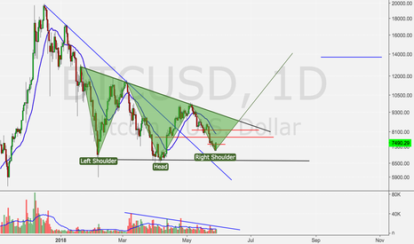 BTCUSD: Bitcoin to test 2017 highs?