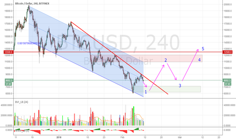 BTCUSD: When to consider BTC (and with it other crypto's) bullish again?