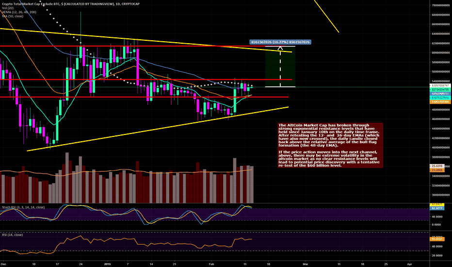 TOTAL2: AltCoin Market Poised to Enter Highly Volatile Channel Above