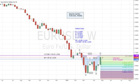 EURUSD: EUR/USD Short off of Weekly Chart: Bearish Gartley