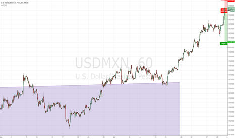 USDMXN: Full force short with a quite tight stop
