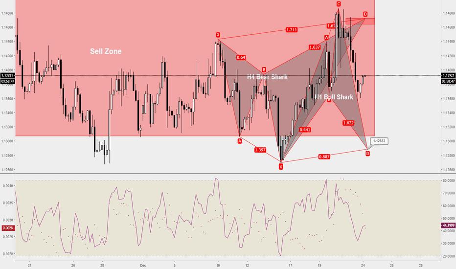 EURUSD: EURUSD-Weekly Market Analysis-Dec18,Wk4