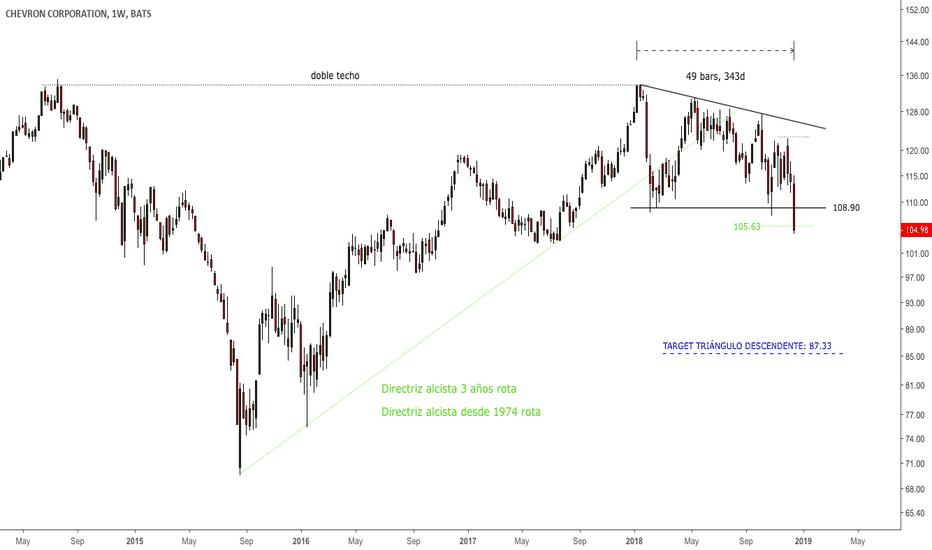 CVX: #CVX - Descending triangle breakout alert