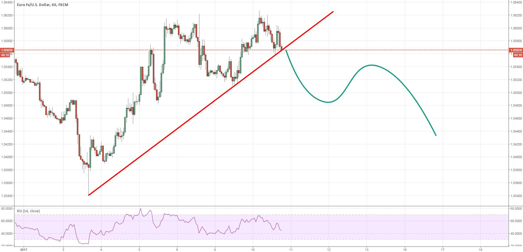 EURUSD: It's happening again traders