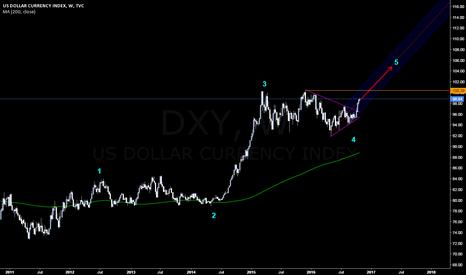 DXY: US Dollar Long