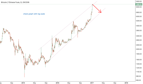 BTCCNY: I wouldn't short bitcoin with such power trend but...