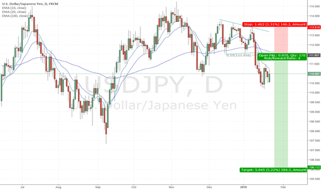USDJPY: Sell UJ ongoing turmoil should push this lower