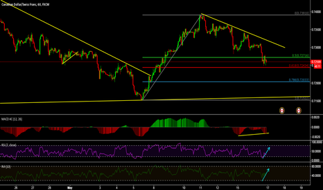 CADCHF: risk taking entry to buy
