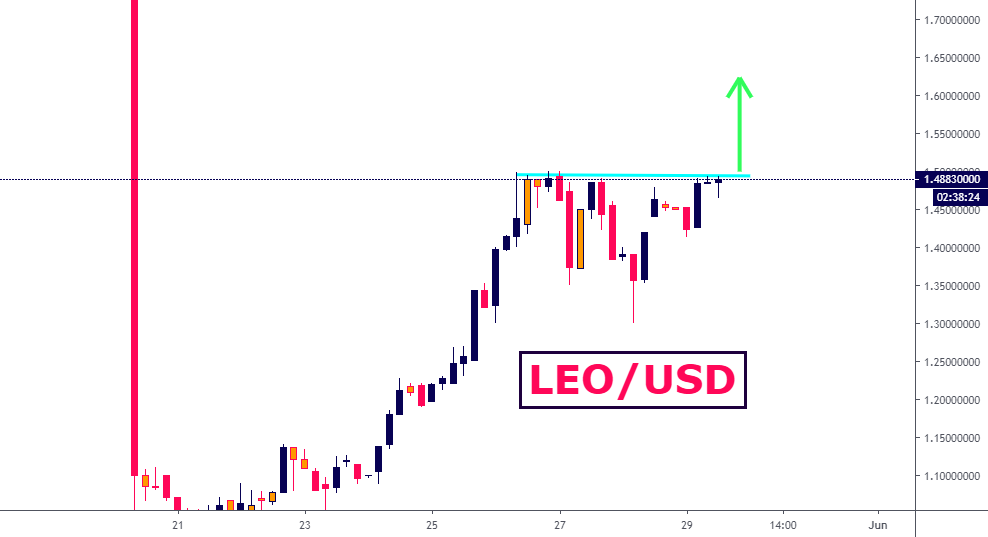 LEO on the way to 2 Dollars! for BITFINEX:LEOUSD by Edgy_