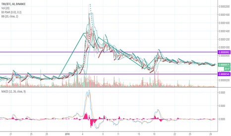 TRXBTC: tron 1 hour synced with 1 day.