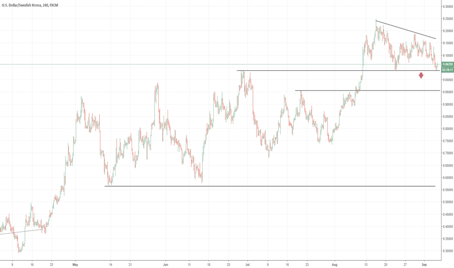 USDSEK: USDSEK hovering at the parallel support