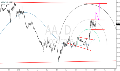 AA: Alcoa Corp AA: Can We Rule Out the Possibility of a Breakout?