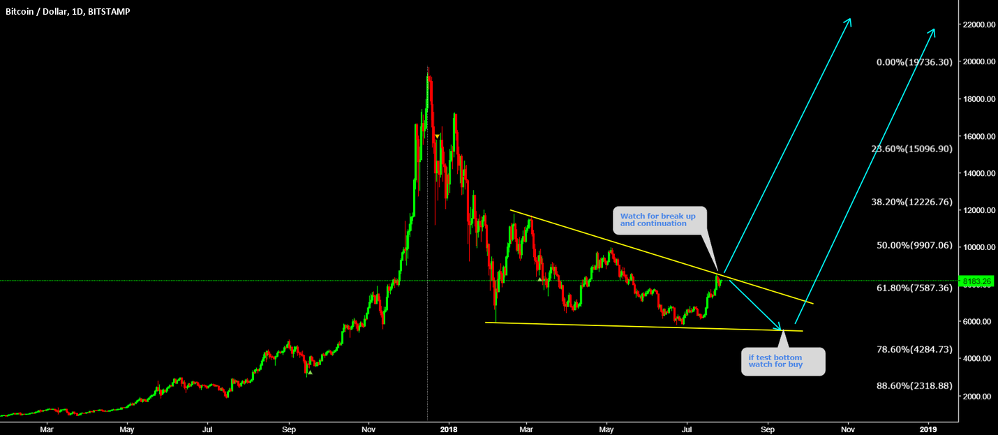 BTCUSD Will test the top again