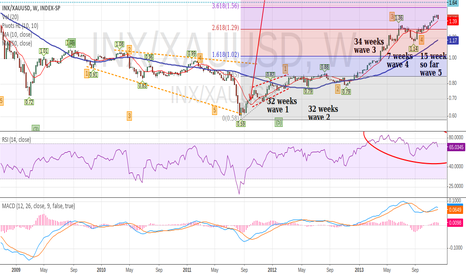 INX/XAUUSD: Current Rally in S&P 500 Index Priced in Gold