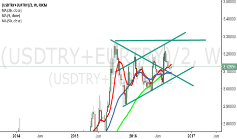 (USDTRY+EURTRY)/2: try pairs eurtry usdtry / 2