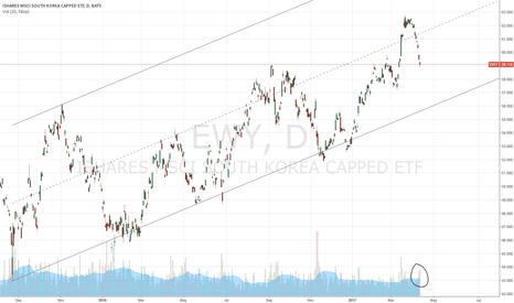 EWY: Korean Market Pull Back