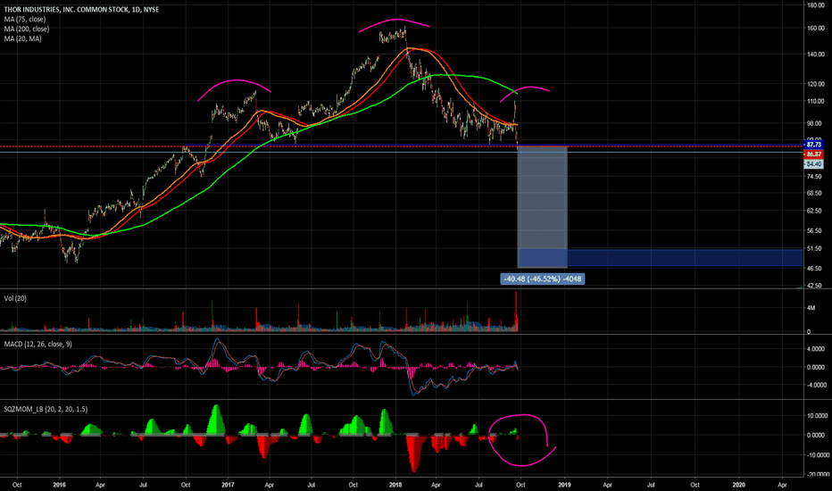 THO: Head and Shoulders ON WATCH**