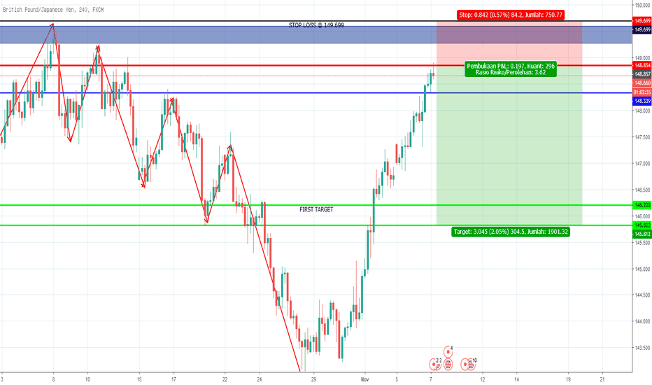 GBPJPY: GBPJPY READY FOR BEARISH