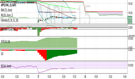 AAPL: AAPL Short to 70 then bounce...
