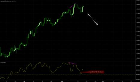CADCHF: CADCHF trend reversal