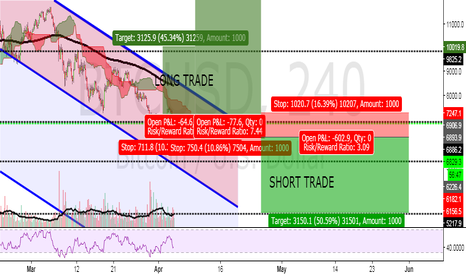 BTCUSD: LAST CHANCE TO BUY BITCOIN OR LAST CHANCE TO SELL BITCOIN??