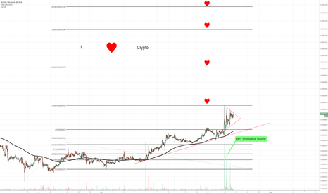 VEEBTC: Blockv (VEE) - Potential 90% Profits on Strong Volume