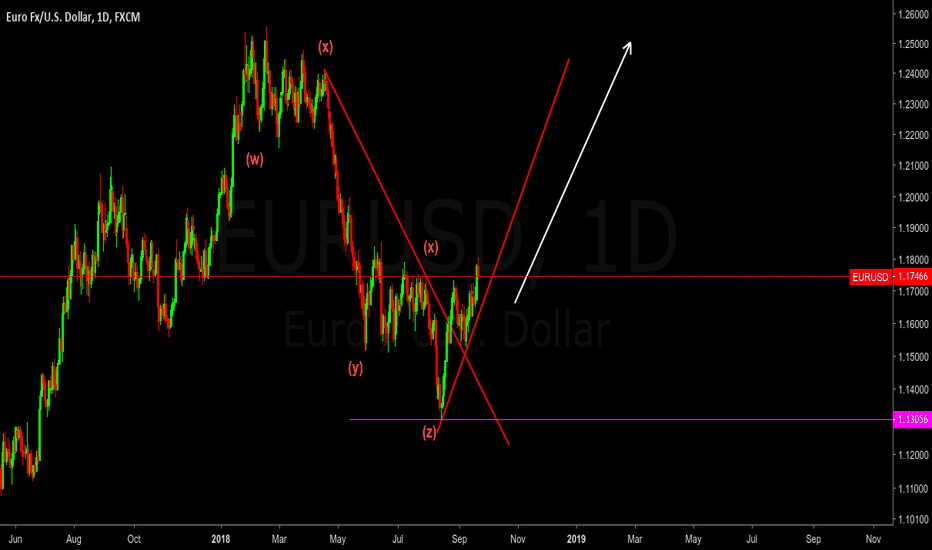 EURUSD: EURUSD - DAILY LONG SETUP and STOP