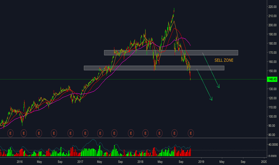 Fb Stock Price And Chart Tradingview