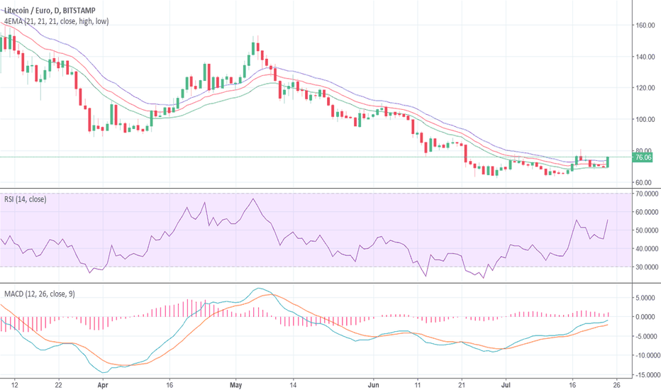LTCEUR: litecoin, bitstamp with ema 21 rsi and macd