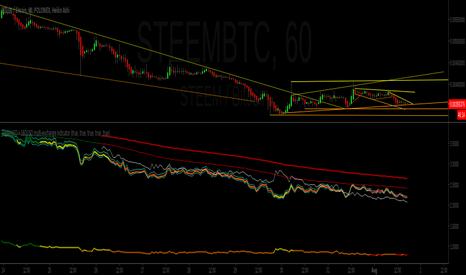 Steem (Criptovaluta) — Indicatori e segnali — TradingView