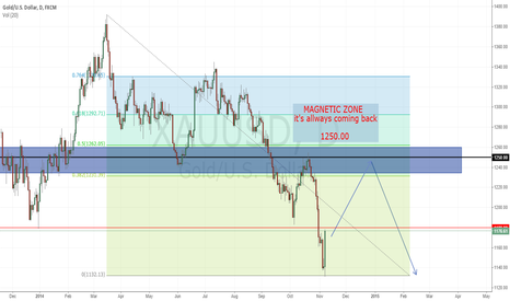 XAUUSD: 1250.00  makes u in love <3