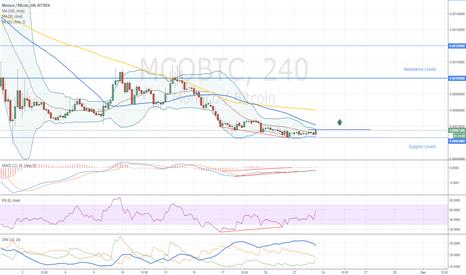 MCOBTC: Monaco Buy Opportunity