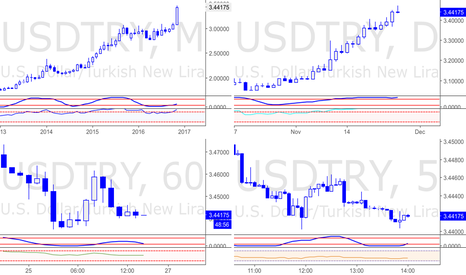 USDTRY: Full Analysis template to download