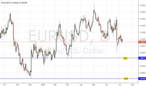 EURUSD: SHORT EURUSD: DOVISH ECB MONETARY POLICY MINUTES - FRESH EASING?