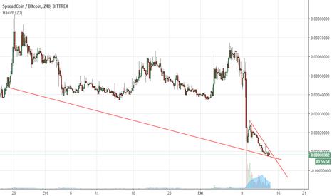 SPRBTC: SPR/BTC