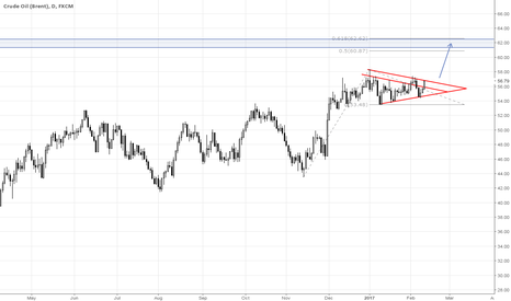 UKOIL: Crude Oil (Brent) - Possible Breakout!