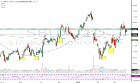 SBUX: Where does price reverse from.