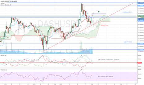 DASHUSDT: Dash Long Opportunity